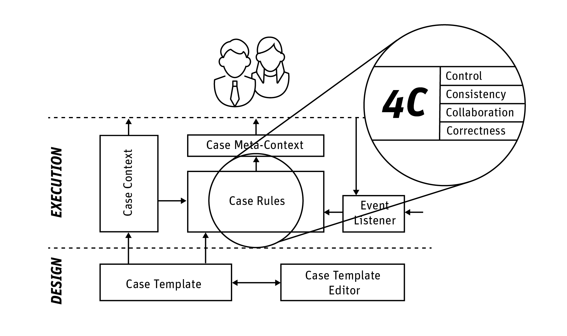 Case Rules